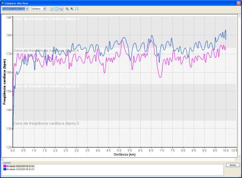 Comparativo Track&Field Run: 1ª e 2ª etapas