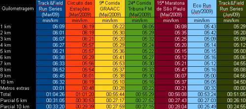 Tabela comparativa das provas de 10 km - 1° semestre de 2009