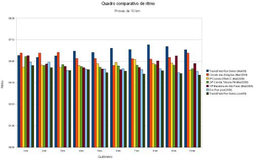 Gráfico comparativo das provas de 10 km - 1° semestre de 2009